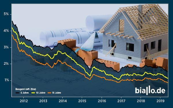 Die Richtung ist eindeutig: Bauzinsen sind seit Jahren auf Talfahrt. d Wohnen