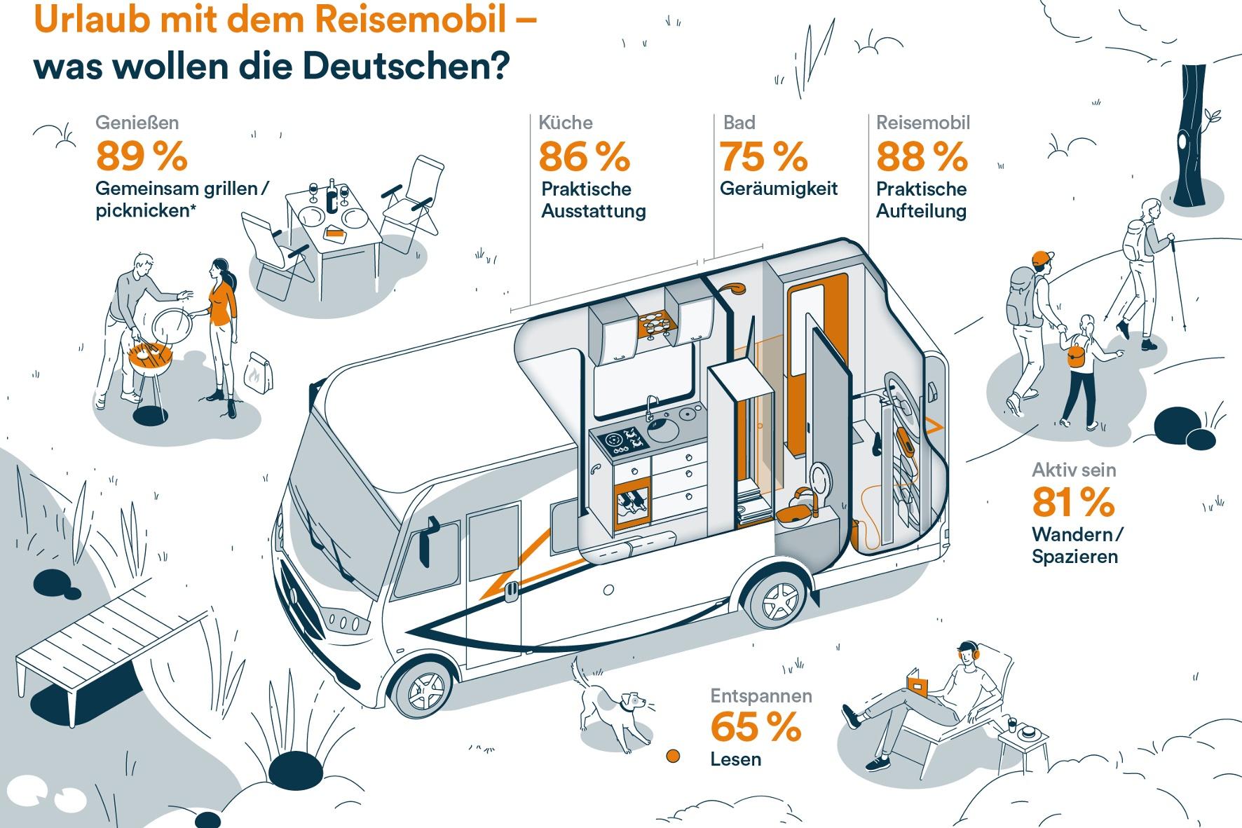 Wie muss ein Freizeitfahrzeug für die Deutschen sein und was genau wünschen sie sich für ihren Reisemobilurlaub? Diese Frage hat Reisemobilhersteller Carado jetzt in einer Studie in Zusammenarbeit mit dem Marktforschungsunternehmen Dynata beantwortet.Foto:© Carado GmbH / TRD mobil